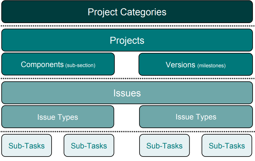 The Main Jira Components for Project Management-2nd image